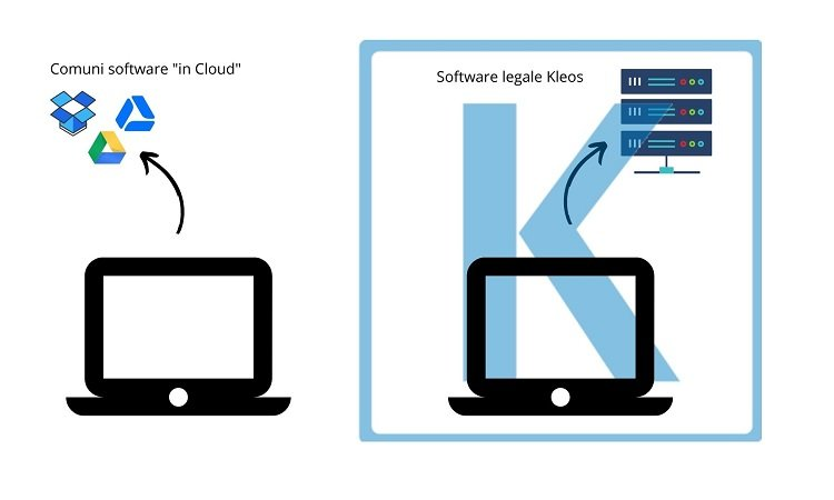 software legale in cloud